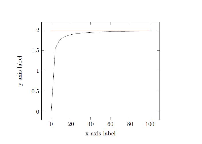 رسم خط افقی در نمودار با استفاده از بسته pgfplots - پرسش و