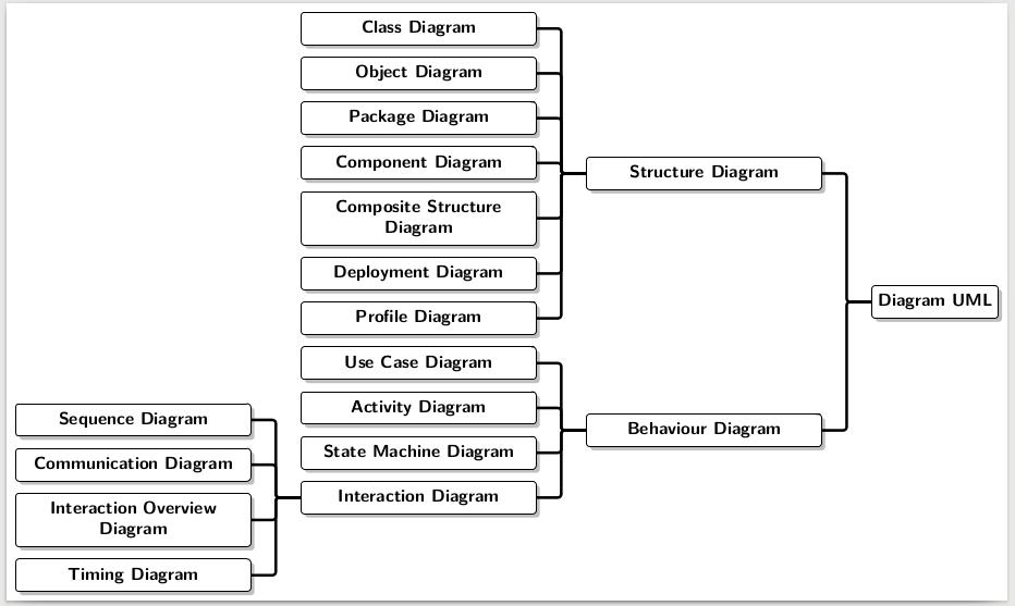 ترسیم نمودار درختی به صورت راست به چپ پرسش و پاسخ پارسی لاتک